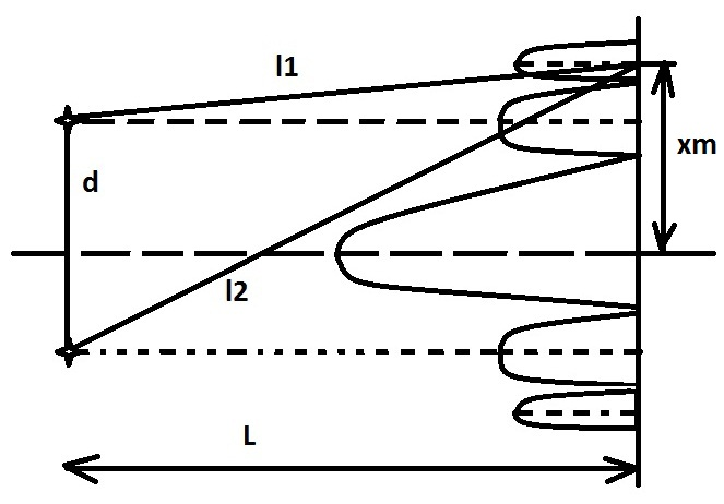 интерференционные схемы.